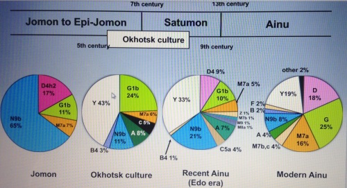Changes in population history of Hokkaido from Jomon to Ainu